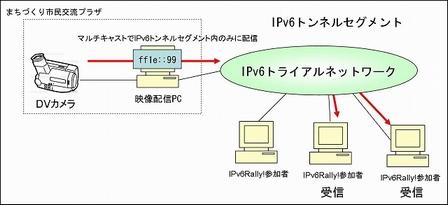 IPv6マルチキャストによる映像中継の機器構成